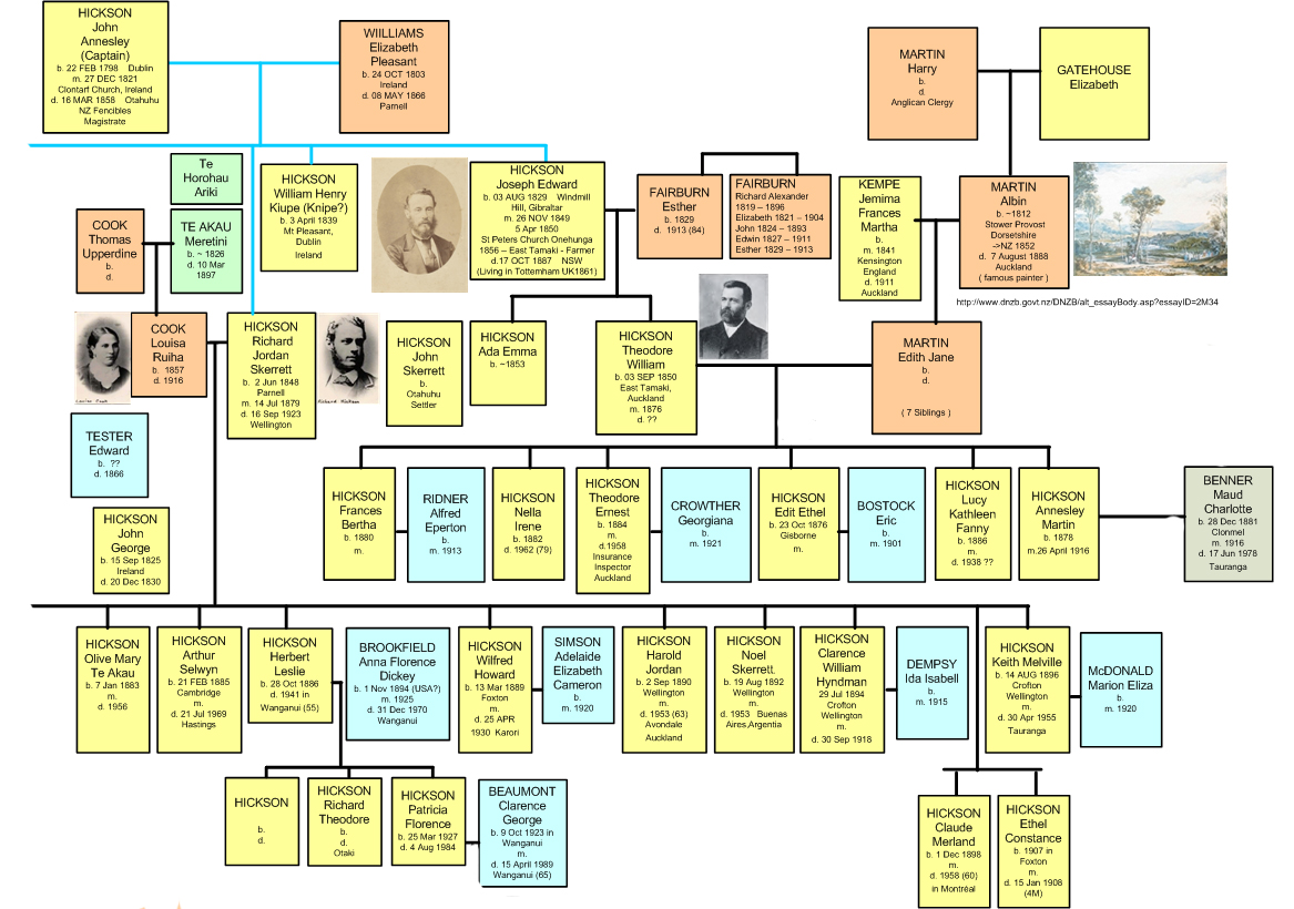 Hickson Family Tree - 1